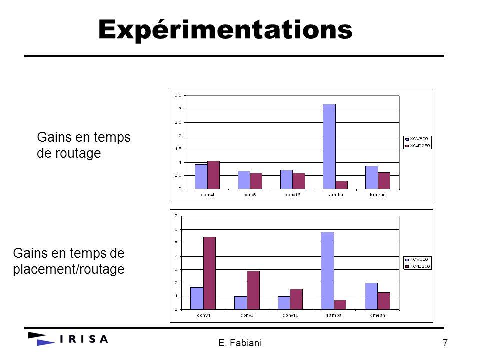 E. Fabiani7 Expérimentations Gains en temps de routage Gains en temps de placement/routage