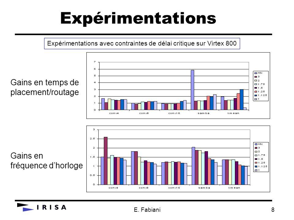 E. Fabiani8 Expérimentations Expérimentations avec contraintes de délai critique sur Virtex 800 Gains en temps de placement/routage Gains en fréquence