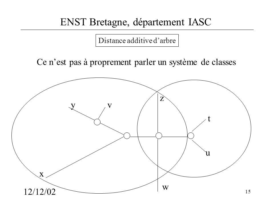 ENST Bretagne, département IASC 12/12/02 15 Distance additive darbre x y z t u v w Ce nest pas à proprement parler un système de classes