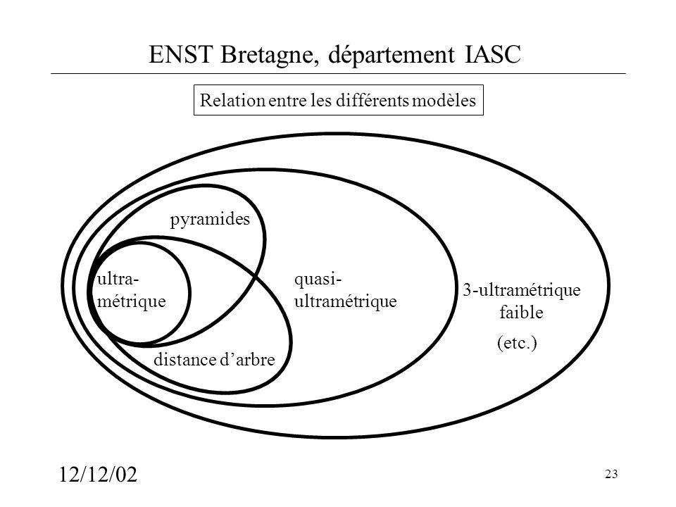 ENST Bretagne, département IASC 12/12/02 23 Relation entre les différents modèles ultra- métrique quasi- ultramétrique 3-ultramétrique faible (etc.) p