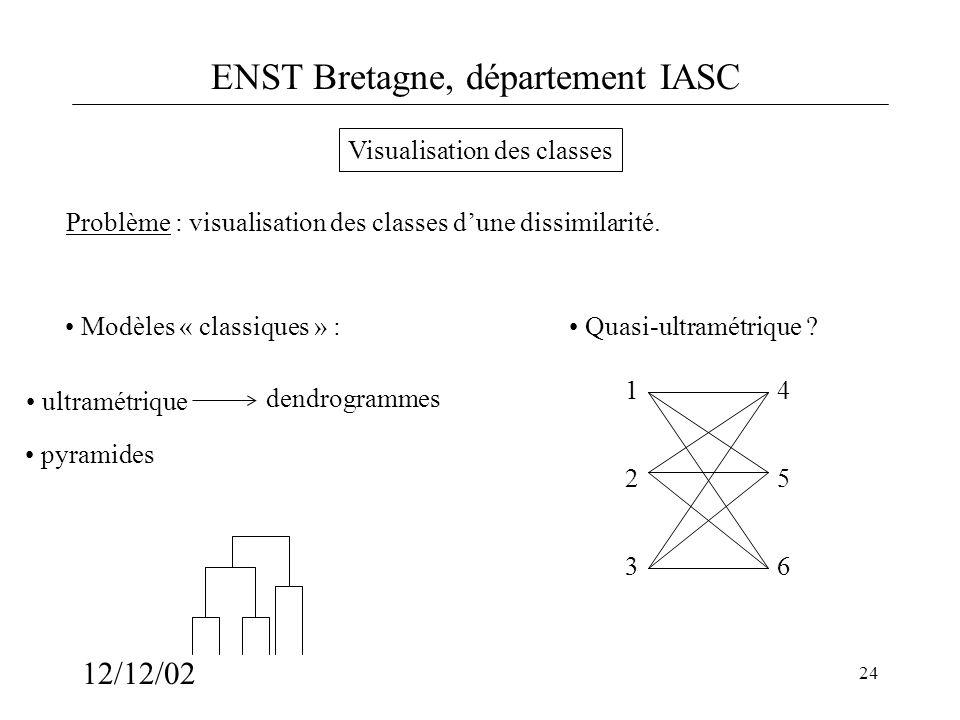 ENST Bretagne, département IASC 12/12/02 24 ultramétrique dendrogrammes Problème : visualisation des classes dune dissimilarité. Visualisation des cla