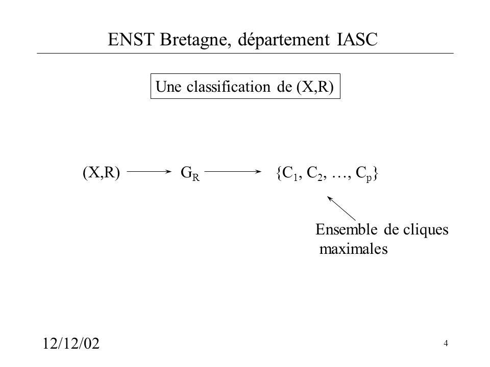 ENST Bretagne, département IASC 12/12/02 5 Classification particulière Partition Critère global :Critère local : Relation déquivalence réflexive symétrique transitive x R y et y R z x R z A B {A,B