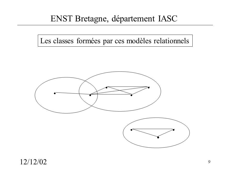 ENST Bretagne, département IASC 12/12/02 10 Une définition dune classe Ensemble X dobjets On associe à chaque d(x,y)= un graphe G =(X,E ) C est une classe de X C est une clique maximale dun G Dissimilarité :d : X R d(x,y)=d(y,x) d(x,y) 0 d(x,x)=0 telle que Propre si d(x,y)=0 x=y