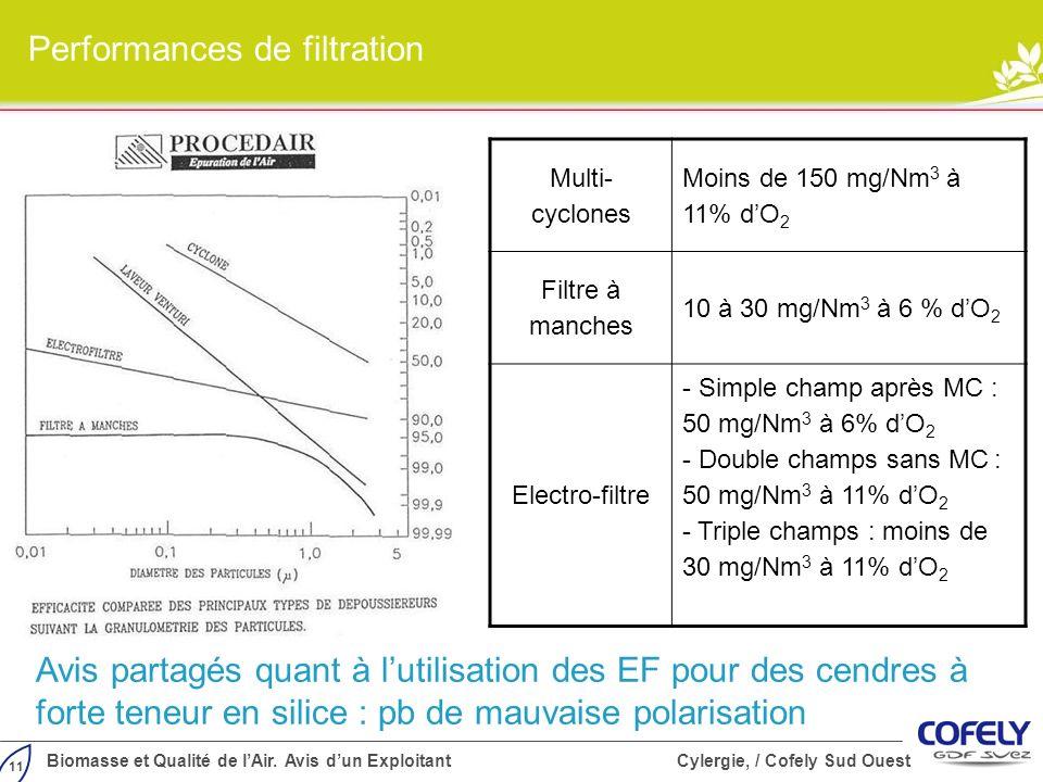 11 Biomasse et Qualité de lAir. Avis dun Exploitant Cylergie, / Cofely Sud Ouest Performances de filtration Multi- cyclones Moins de 150 mg/Nm 3 à 11%
