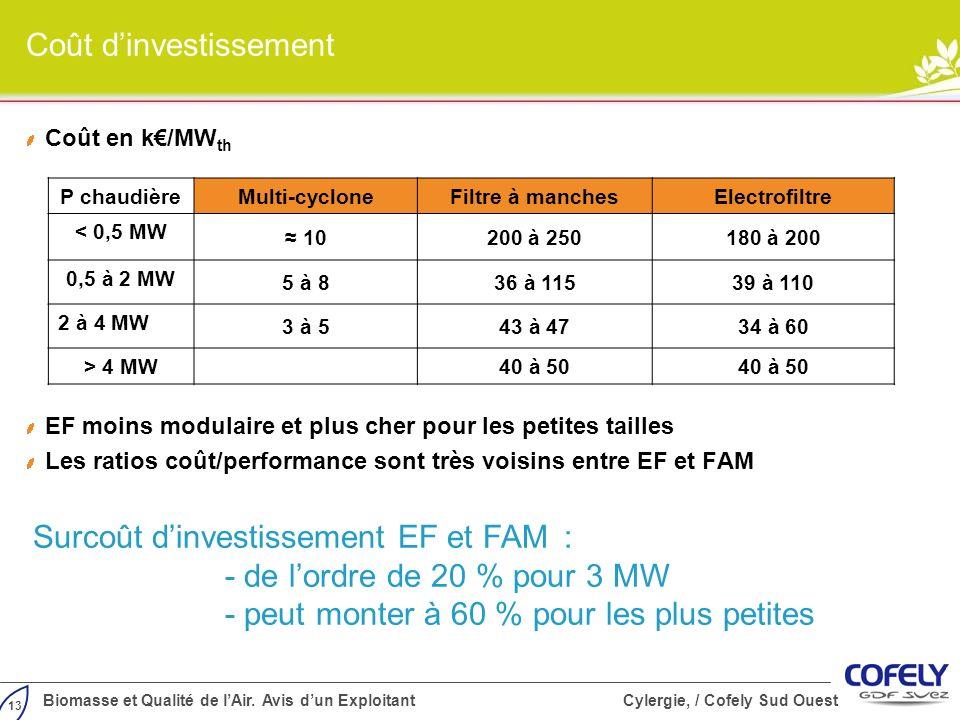 13 Biomasse et Qualité de lAir. Avis dun Exploitant Cylergie, / Cofely Sud Ouest Coût dinvestissement Coût en k/MW th EF moins modulaire et plus cher