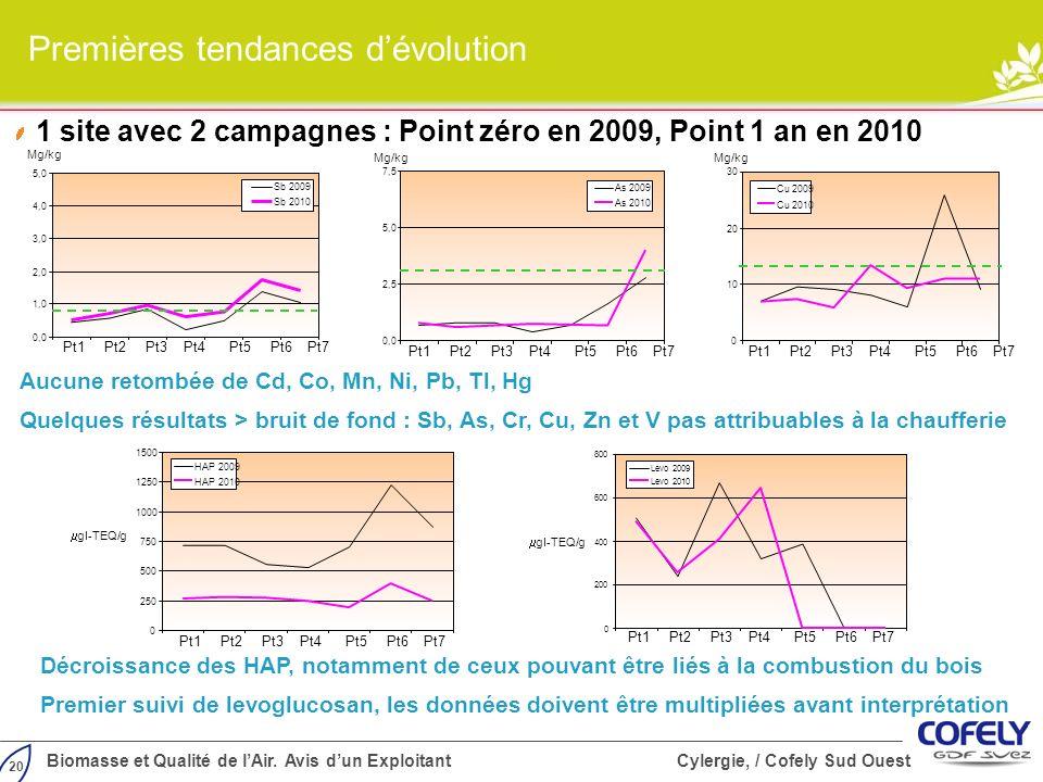 20 Biomasse et Qualité de lAir. Avis dun Exploitant Cylergie, / Cofely Sud Ouest 1 site avec 2 campagnes : Point zéro en 2009, Point 1 an en 2010 0,0