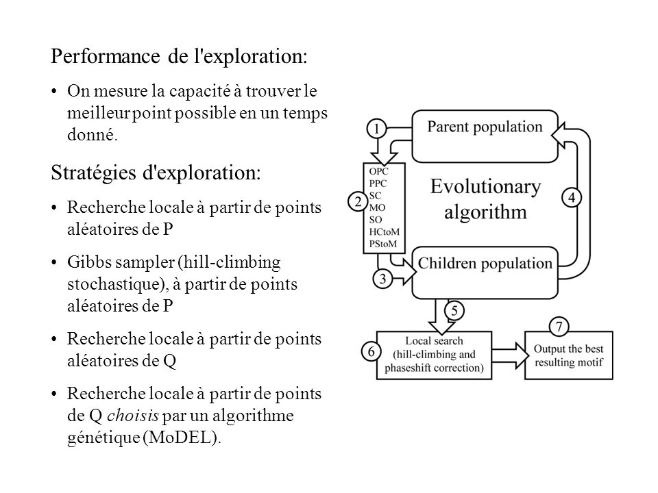 Performance de l exploration: On mesure la capacité à trouver le meilleur point possible en un temps donné.