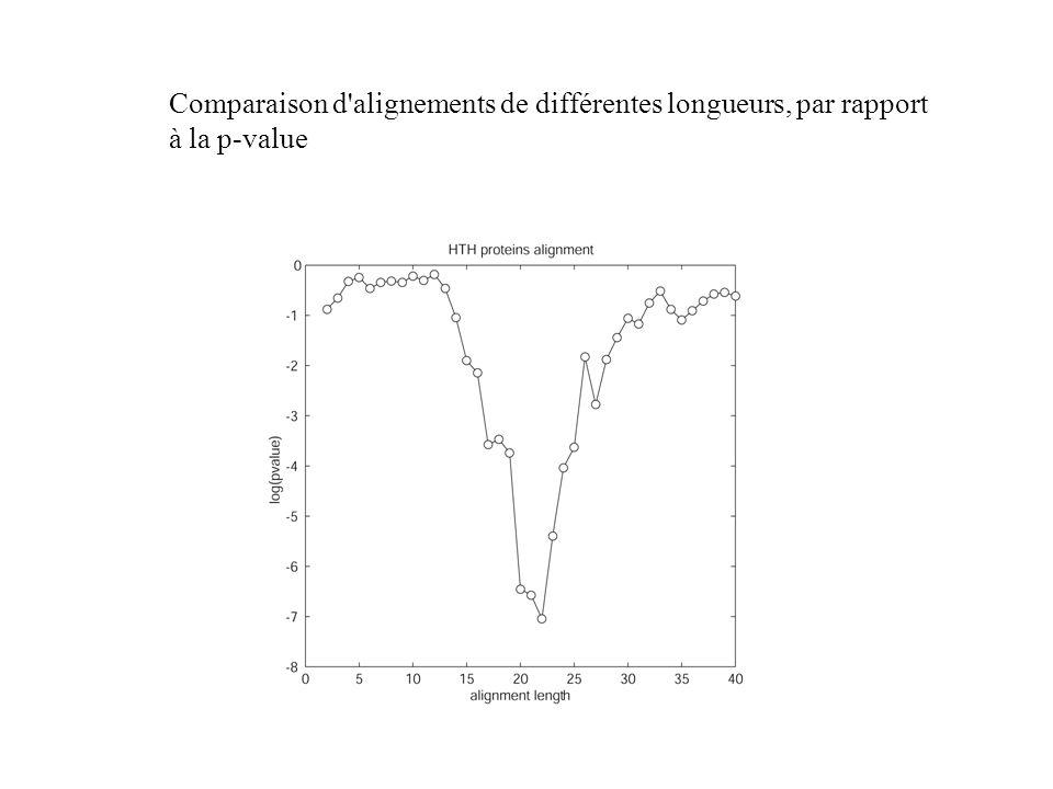 Comparaison d alignements de différentes longueurs, par rapport à la p-value