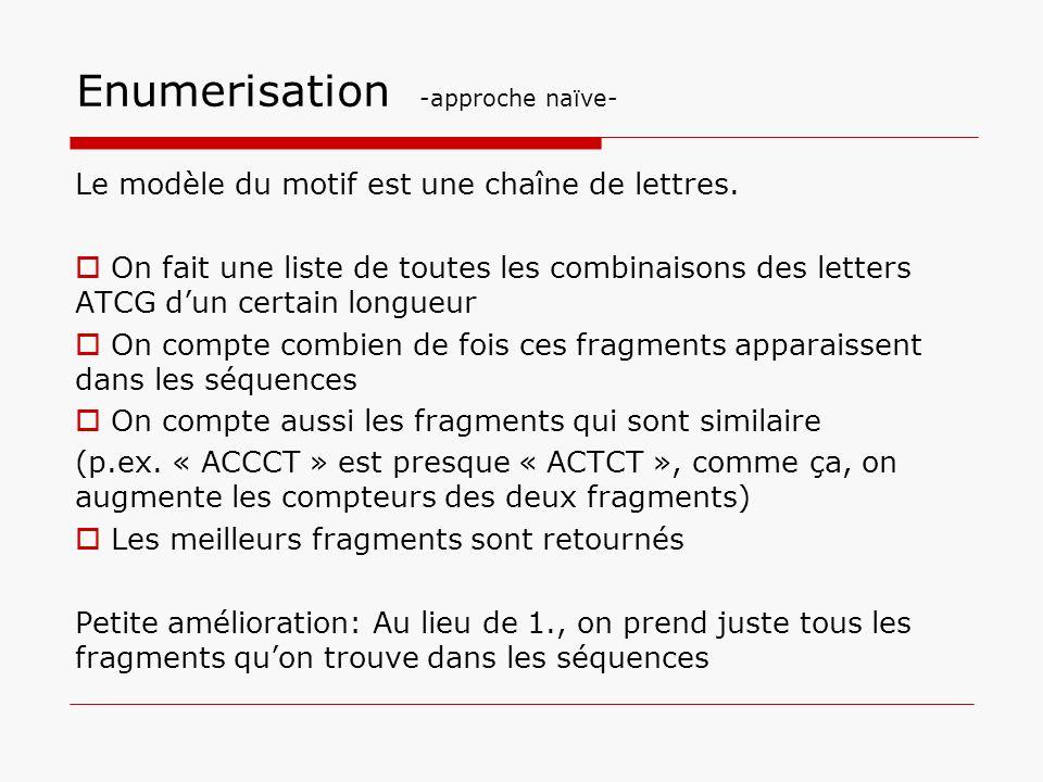 Enumerisation -approche naïve- Le modèle du motif est une chaîne de lettres. On fait une liste de toutes les combinaisons des letters ATCG dun certain