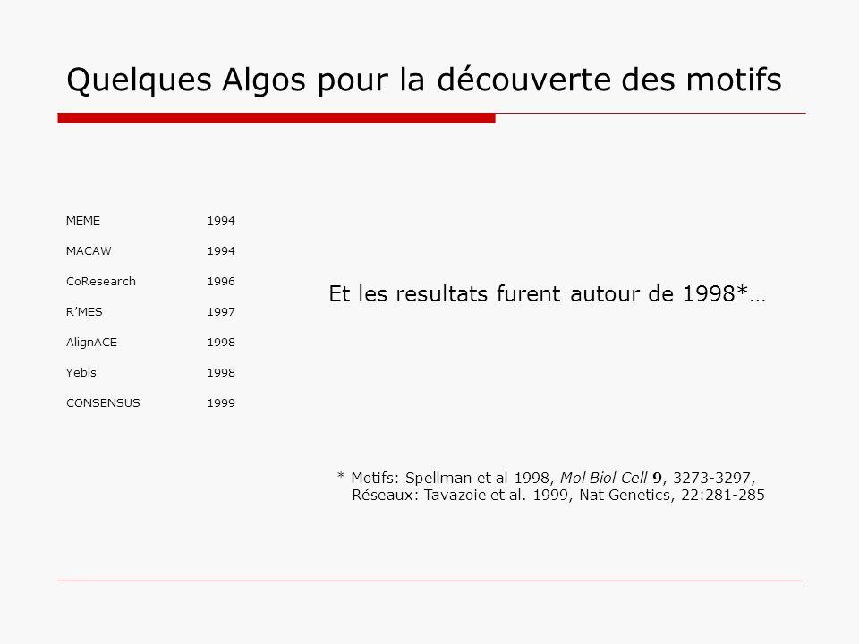 Quelques Algos pour la découverte des motifs MEME1994 MACAW1994 CoResearch1996 RMES1997 AlignACE1998 Yebis1998 CONSENSUS1999 Et les resultats furent a