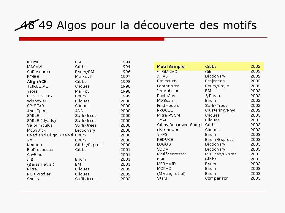 48 49 Algos pour la découverte des motifs