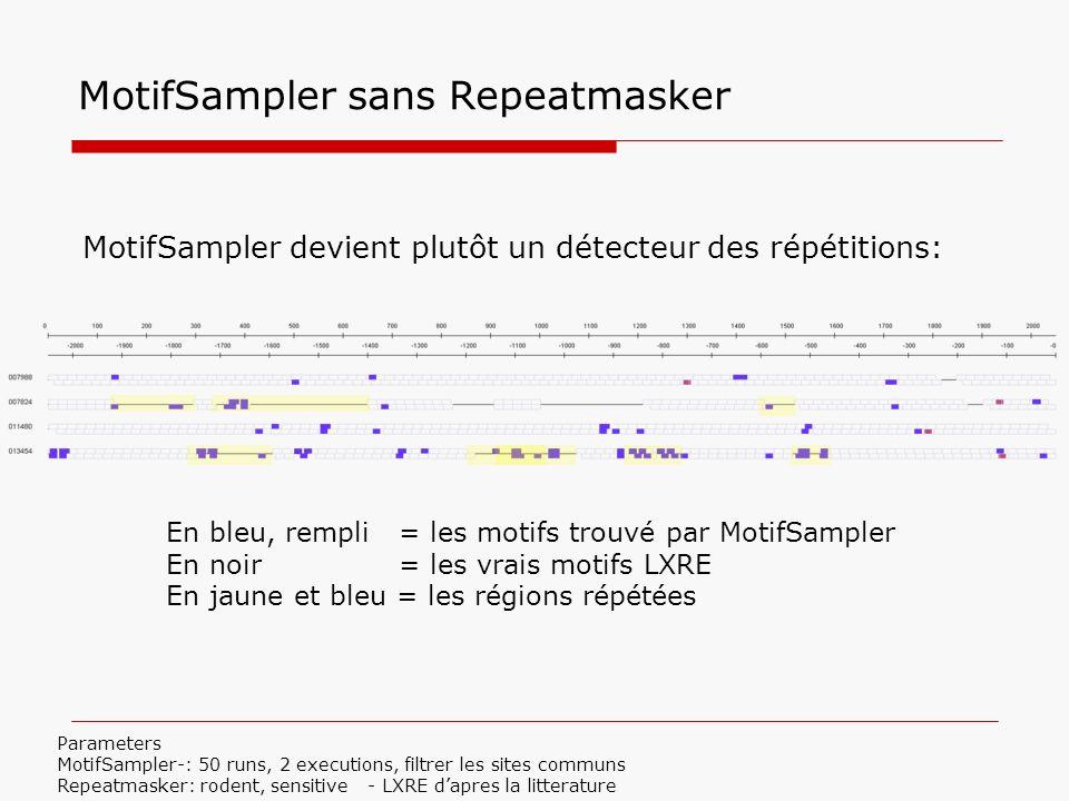 MotifSampler sans Repeatmasker En bleu, rempli = les motifs trouvé par MotifSampler En noir = les vrais motifs LXRE En jaune et bleu = les régions rép