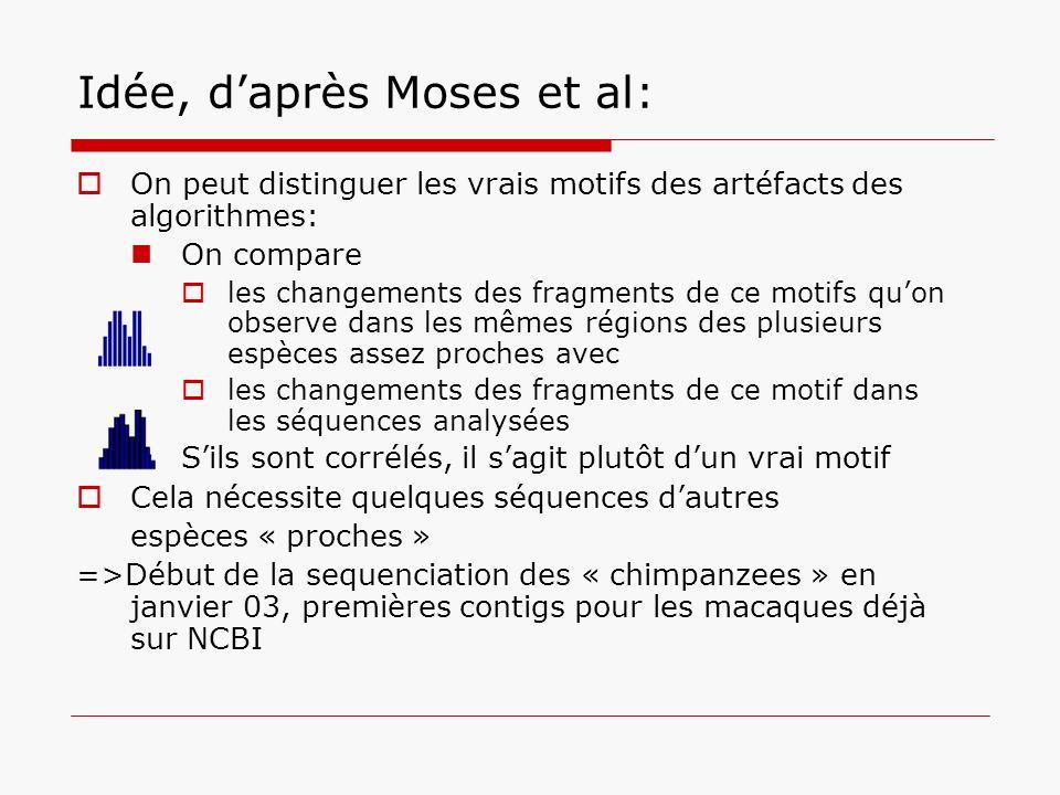 Idée, daprès Moses et al: On peut distinguer les vrais motifs des artéfacts des algorithmes: On compare les changements des fragments de ce motifs quo