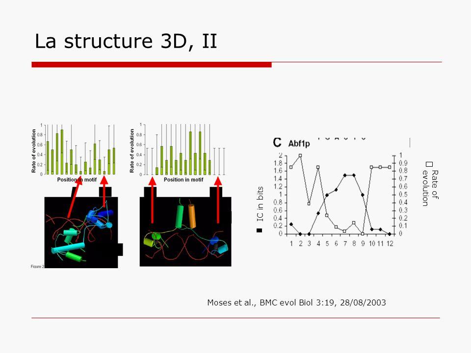 La structure 3D, II Moses et al., BMC evol Biol 3:19, 28/08/2003 IC in bits Rate of evolution