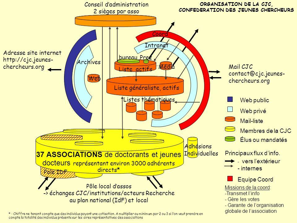 Web public Web privé Mail-liste Membres de la CJC Élus ou mandatés - vers lextérieur - internes Principaux flux dinfo. Equipe Coord Missions de la coo