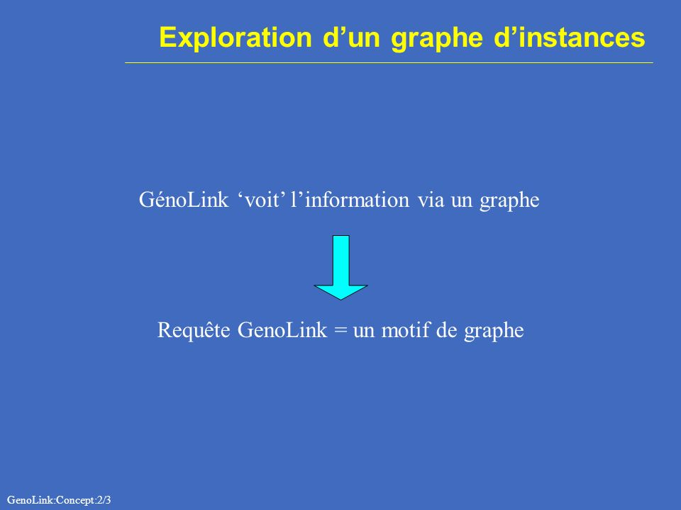 Exploration dun graphe dinstances GénoLink voit linformation via un graphe Requête GenoLink = un motif de graphe GenoLink:Concept:2/3