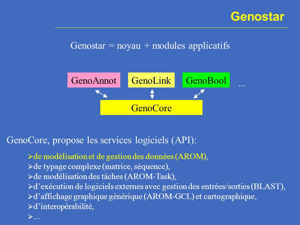 Genostar GenoCore GenoAnnotGenoLinkGenoBool Genostar = noyau + modules applicatifs...