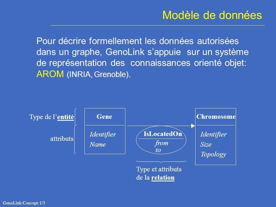 Modèle de données Pour décrire formellement les données autorisées dans un graphe, GenoLink sappuie sur un système de représentation des connaissances orienté objet: AROM (INRIA, Grenoble).
