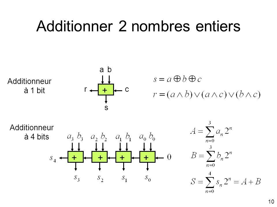 10 Additionner 2 nombres entiers ab c s r Additionneur à 1 bit Additionneur à 4 bits + ++++