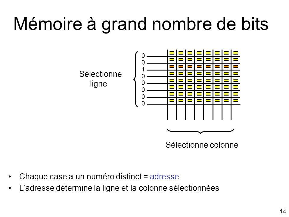 14 Mémoire à grand nombre de bits Sélectionne ligne Sélectionne colonne 0 1 0 0 0 0 0 0 Chaque case a un numéro distinct = adresse Ladresse détermine