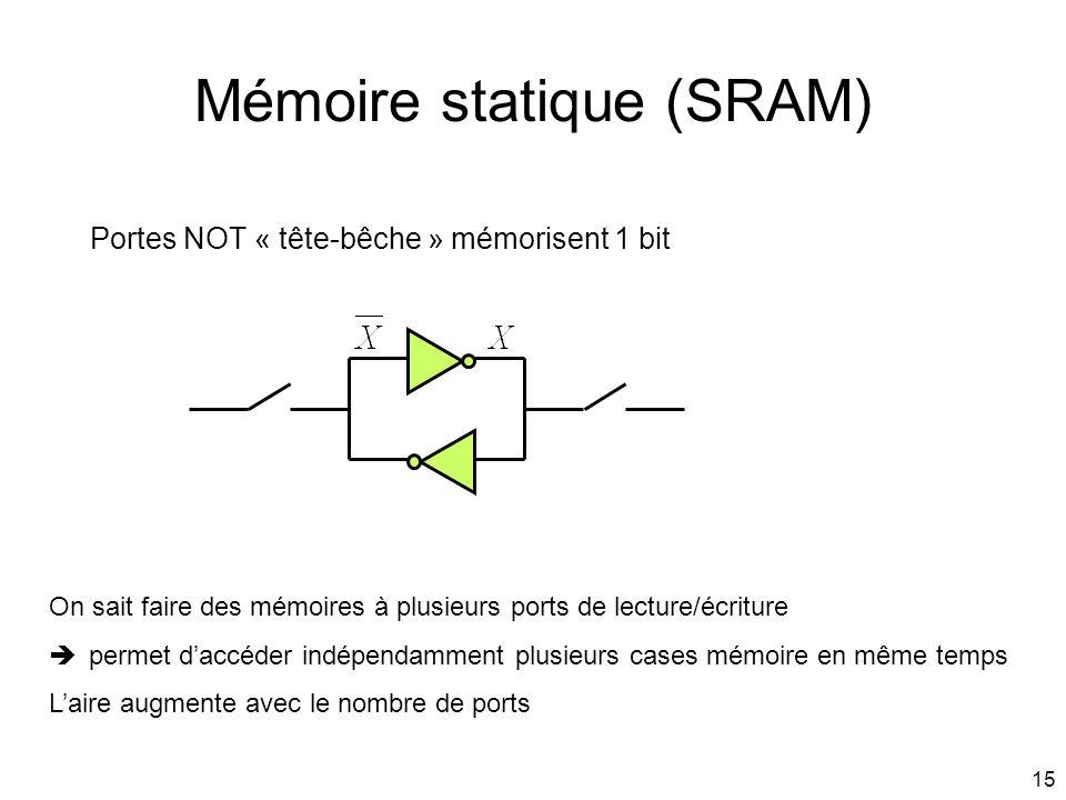 15 Mémoire statique (SRAM) Portes NOT « tête-bêche » mémorisent 1 bit On sait faire des mémoires à plusieurs ports de lecture/écriture permet daccéder