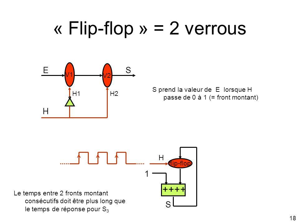 18 « Flip-flop » = 2 verrous V1 V2 SE H H1H2 S prend la valeur de E lorsque H passe de 0 à 1 (= front montant) ++++ flip-flop 1 H S Le temps entre 2 f