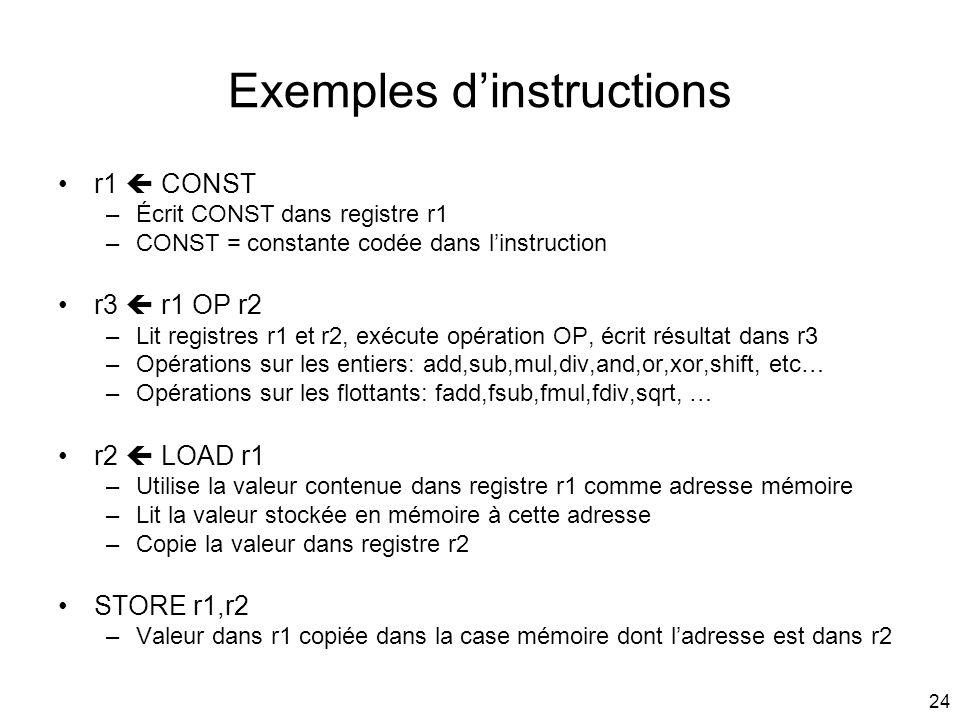 24 Exemples dinstructions r1 CONST –Écrit CONST dans registre r1 –CONST = constante codée dans linstruction r3 r1 OP r2 –Lit registres r1 et r2, exécu