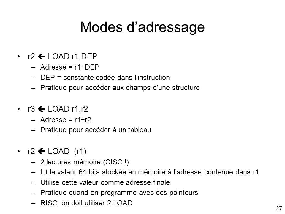 27 Modes dadressage r2 LOAD r1,DEP –Adresse = r1+DEP –DEP = constante codée dans linstruction –Pratique pour accéder aux champs dune structure r3 LOAD