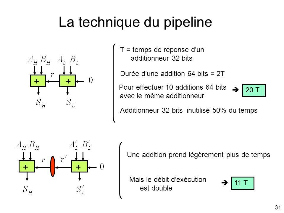 31 La technique du pipeline ++ T = temps de réponse dun additionneur 32 bits Durée dune addition 64 bits = 2T Pour effectuer 10 additions 64 bits avec