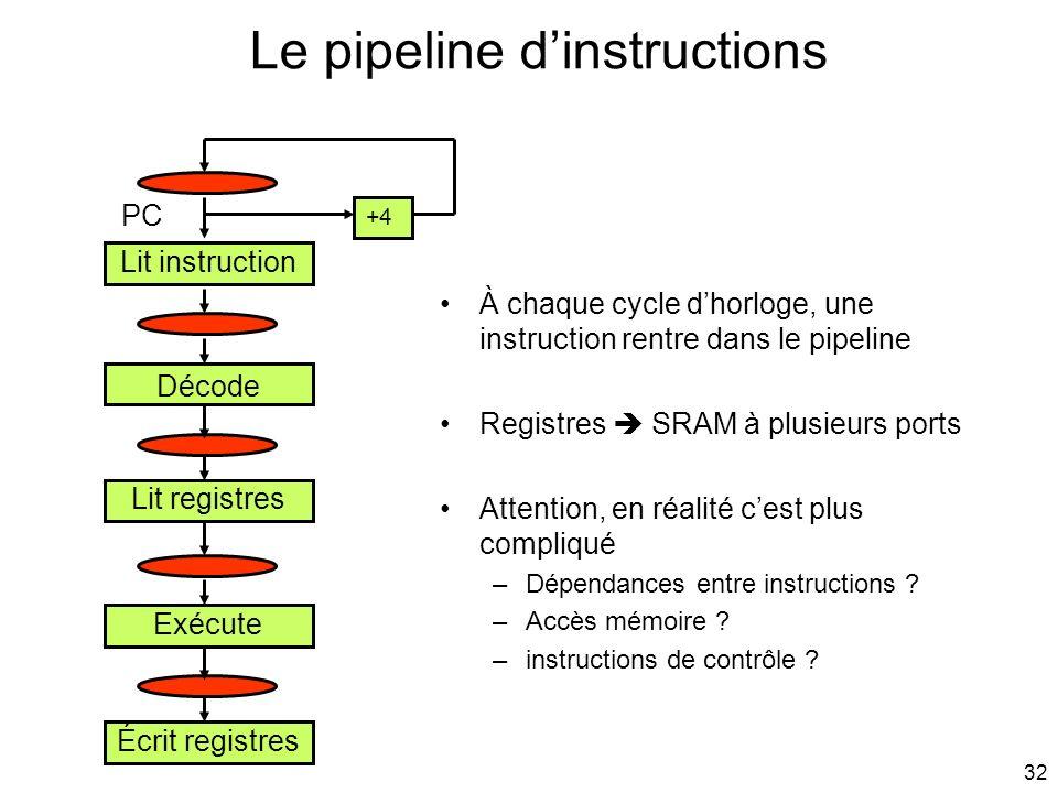 32 Le pipeline dinstructions Lit instruction Décode Lit registres Exécute Écrit registres +4 À chaque cycle dhorloge, une instruction rentre dans le p