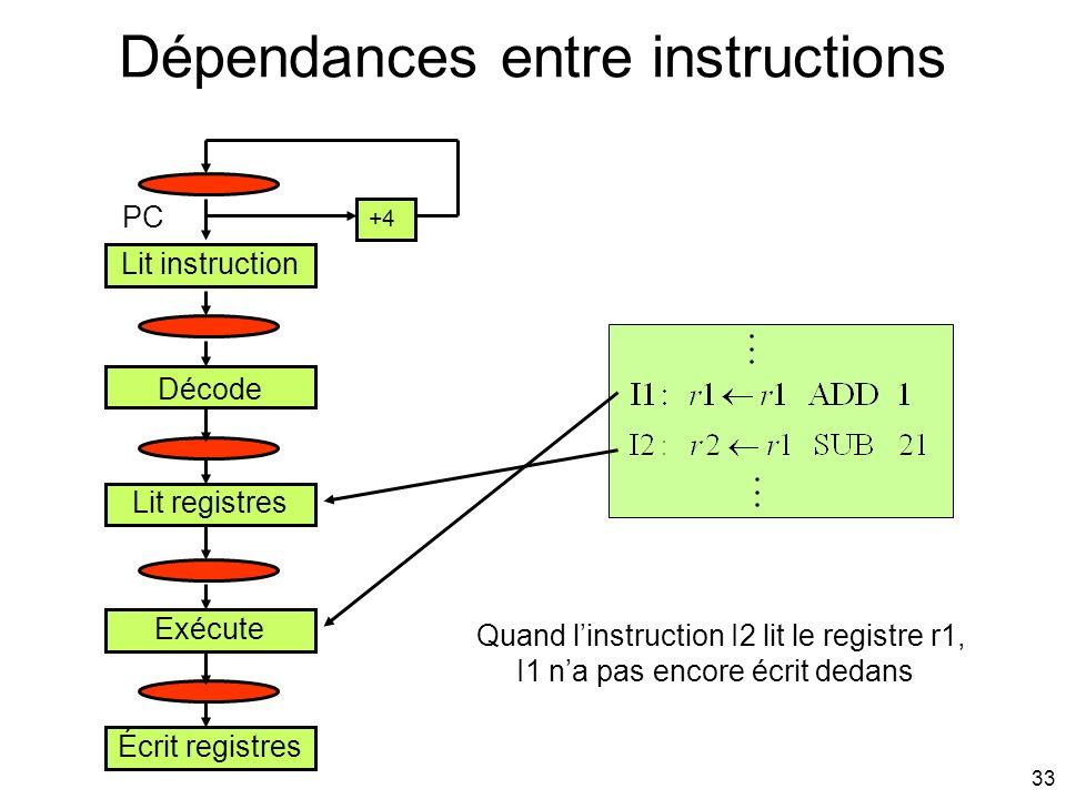 33 Dépendances entre instructions Lit instruction Décode Lit registres Exécute Écrit registres Quand linstruction I2 lit le registre r1, I1 na pas enc