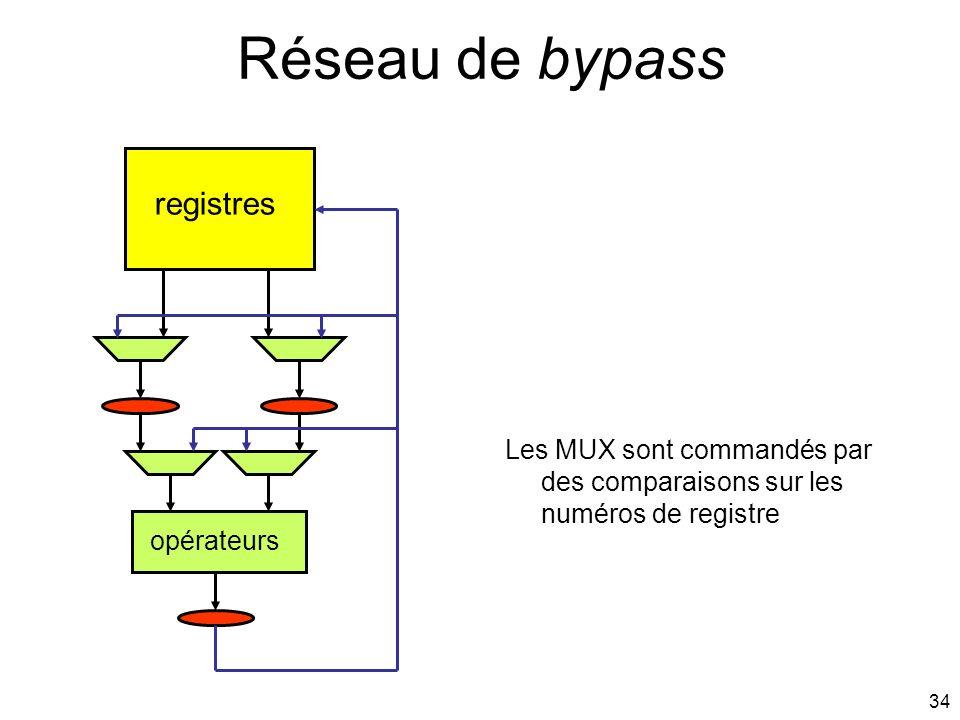 34 Réseau de bypass registres opérateurs Les MUX sont commandés par des comparaisons sur les numéros de registre