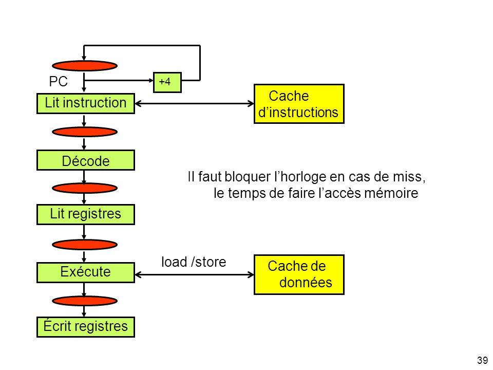 39 Lit instruction Décode Lit registres Exécute Écrit registres +4 Cache dinstructions Cache de données load /store Il faut bloquer lhorloge en cas de