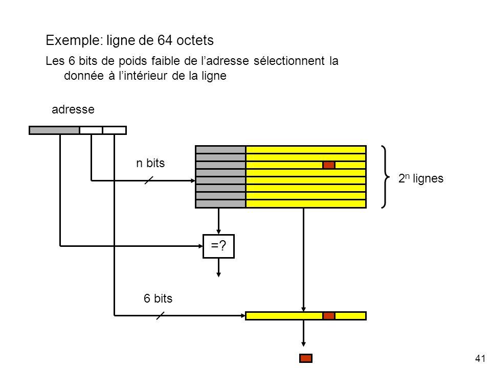 41 adresse 2 n lignes n bits =? Exemple: ligne de 64 octets 6 bits Les 6 bits de poids faible de ladresse sélectionnent la donnée à lintérieur de la l