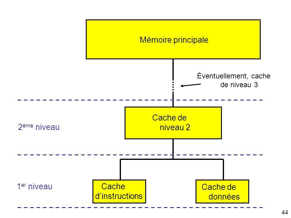 44 Mémoire principale Cache de données Cache dinstructions Cache de niveau 2 Éventuellement, cache de niveau 3 1 er niveau 2 ème niveau