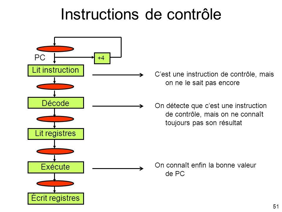 51 Instructions de contrôle Lit instruction Décode Lit registres Exécute Écrit registres +4 On connaît enfin la bonne valeur de PC On détecte que cest