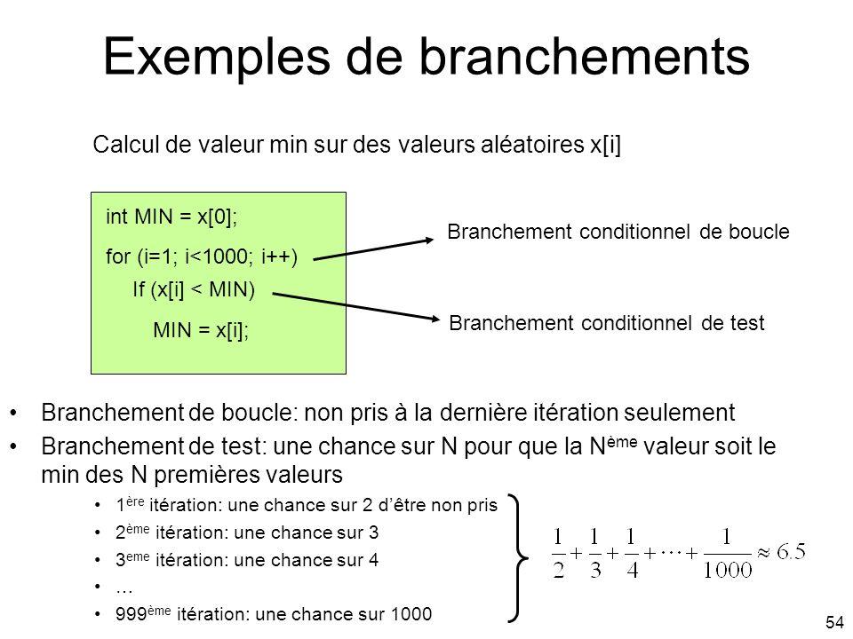 54 Exemples de branchements Calcul de valeur min sur des valeurs aléatoires x[i] int MIN = x[0]; for (i=1; i<1000; i++) If (x[i] < MIN) MIN = x[i]; Br