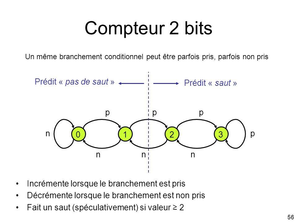56 Compteur 2 bits Un même branchement conditionnel peut être parfois pris, parfois non pris 0123 ppp n n Prédit « saut » Prédit « pas de saut » Incré