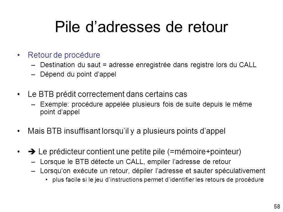 58 Pile dadresses de retour Retour de procédure –Destination du saut = adresse enregistrée dans registre lors du CALL –Dépend du point dappel Le BTB p