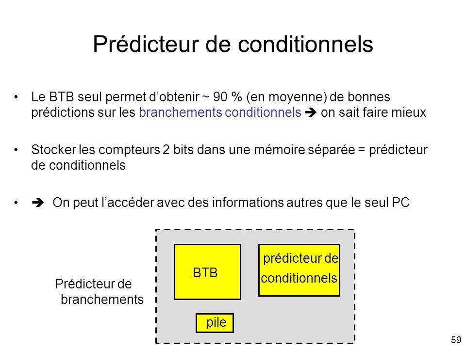 59 Prédicteur de conditionnels Le BTB seul permet dobtenir ~ 90 % (en moyenne) de bonnes prédictions sur les branchements conditionnels on sait faire