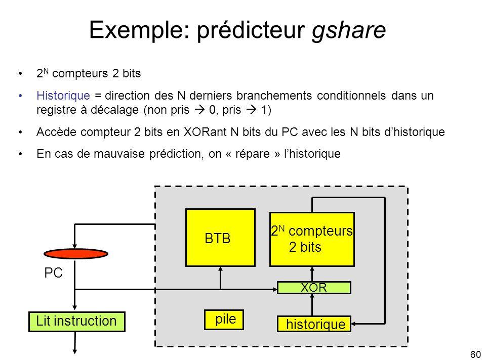 60 Exemple: prédicteur gshare Lit instruction PC BTB pile historique 2 N compteurs 2 bits Historique = direction des N derniers branchements condition