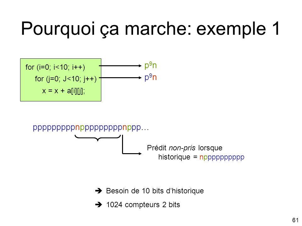 61 Pourquoi ça marche: exemple 1 for (i=0; i<10; i++) x = x + a[i][j]; for (j=0; J<10; j++) Besoin de 10 bits dhistorique 1024 compteurs 2 bits pppppp