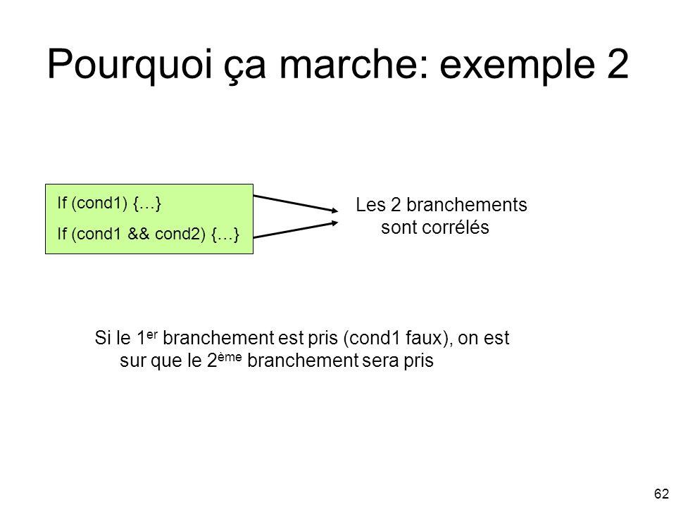 62 Pourquoi ça marche: exemple 2 If (cond1) {…} If (cond1 && cond2) {…} Les 2 branchements sont corrélés Si le 1 er branchement est pris (cond1 faux),