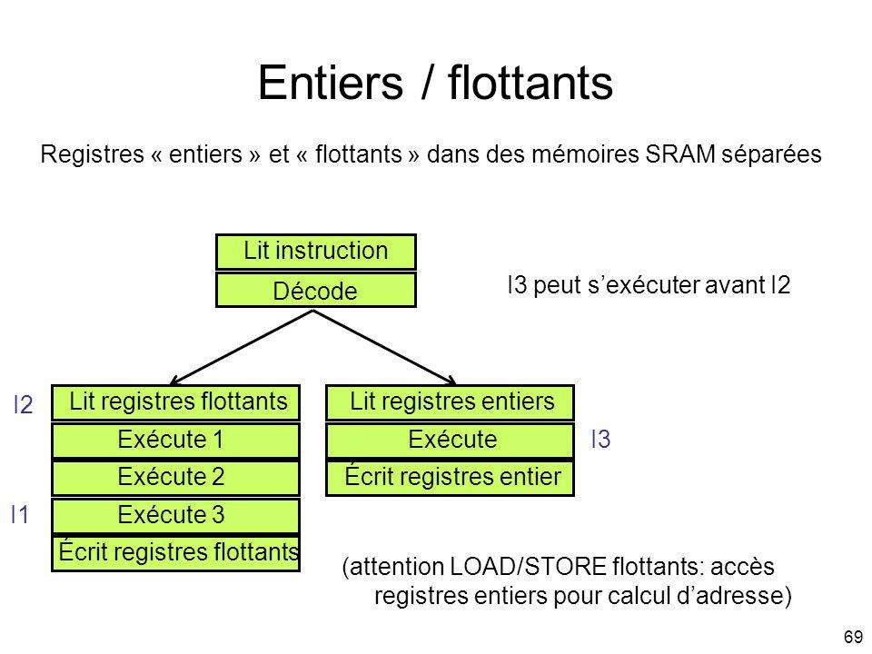 69 Entiers / flottants Lit instruction Décode Lit registres flottantsLit registres entiers ExécuteExécute 1 Exécute 2 Exécute 3 Écrit registres flotta