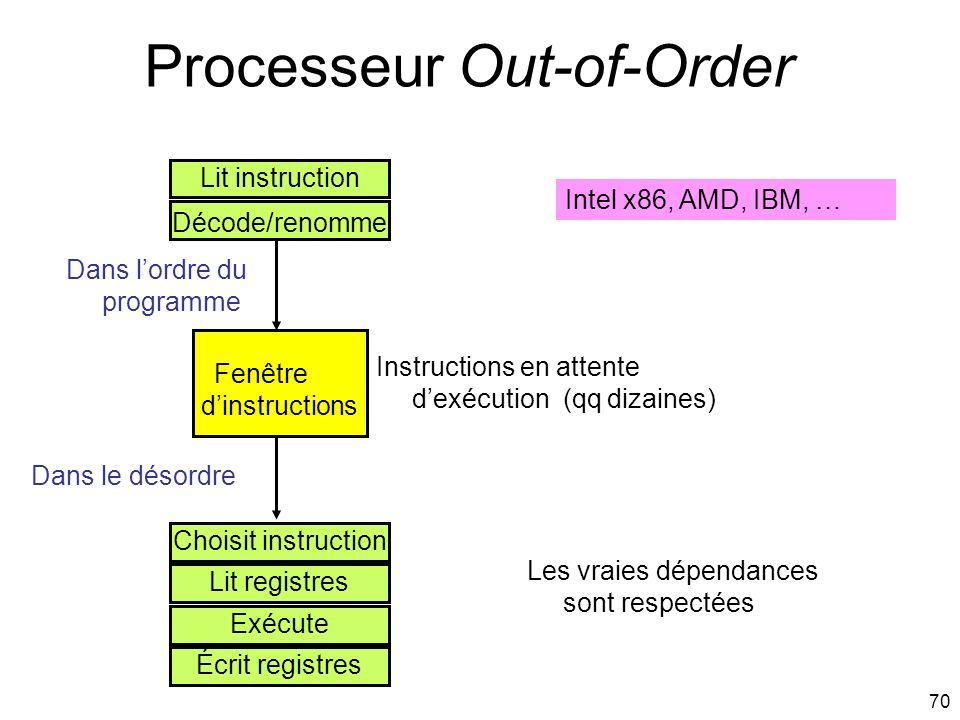 70 Processeur Out-of-Order Lit instruction Décode/renomme Fenêtre dinstructions Choisit instruction Lit registres Écrit registres Exécute Dans lordre