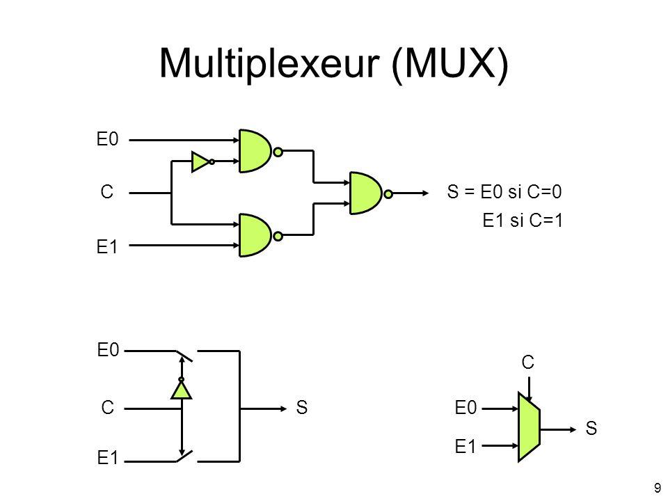 9 Multiplexeur (MUX) E0 E1 CS = E0 si C=0 E1 si C=1 E1 E0 S C E1 CS