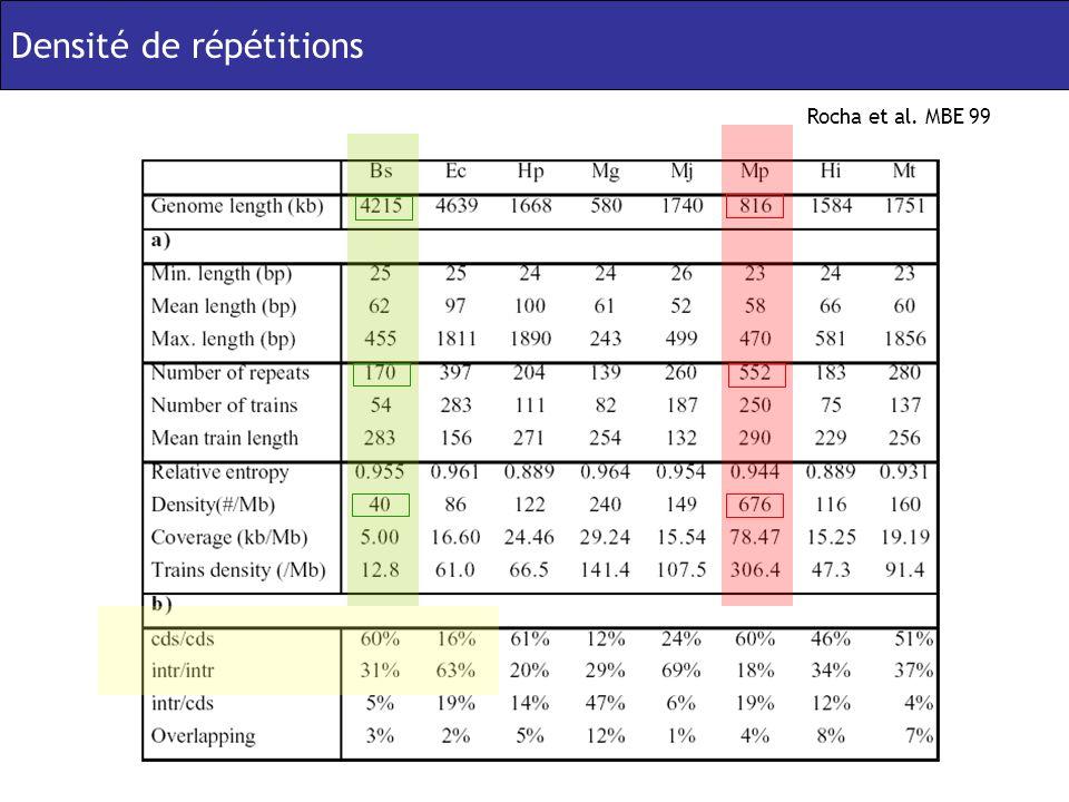 Densité de répétitions Rocha et al. MBE 99