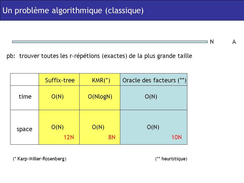 Un problème algorithmique (classique) NA pb: trouver toutes les r-répétions (exactes) de la plus grande taille (* Karp-Miller-Rosenberg) Suffix-treeKMR(*)Oracle des facteurs (**) time space O(N)O(NlogN)O(N) 12N8N10N (** heuristique)