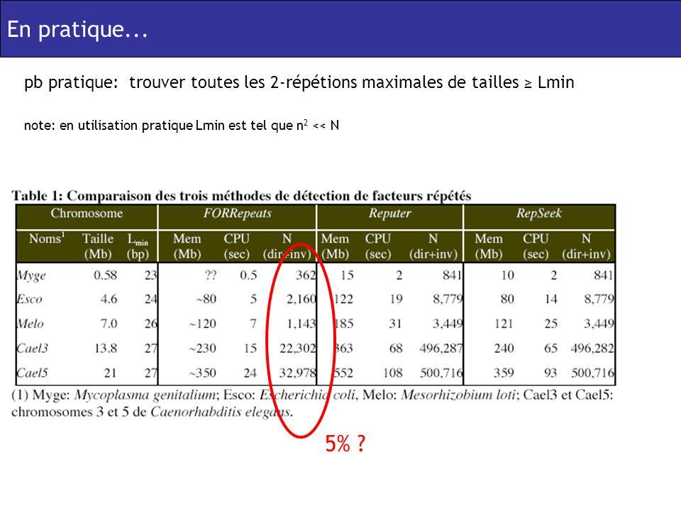 En pratique... pb pratique: trouver toutes les 2-répétions maximales de tailles Lmin 5% .