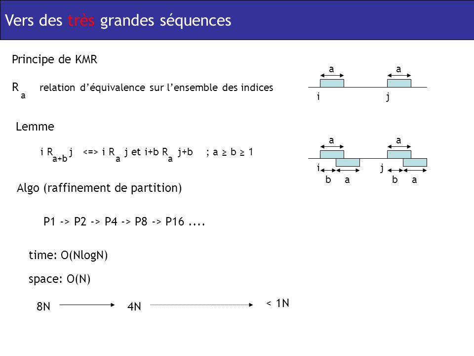 Vers des très grandes séquences Principe de KMR R a relation déquivalence sur lensemble des indices ij aa i R j i R j et i+b R j+b ; a b 1 a+b Lemme aa ij aa aa b b Algo (raffinement de partition) P1 -> P2 -> P4 -> P8 -> P16....